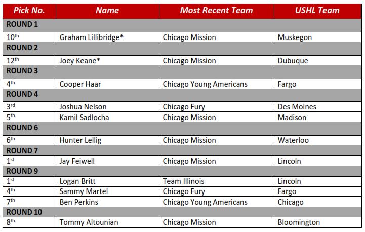 2015 USHL Entry Draft Phase I
